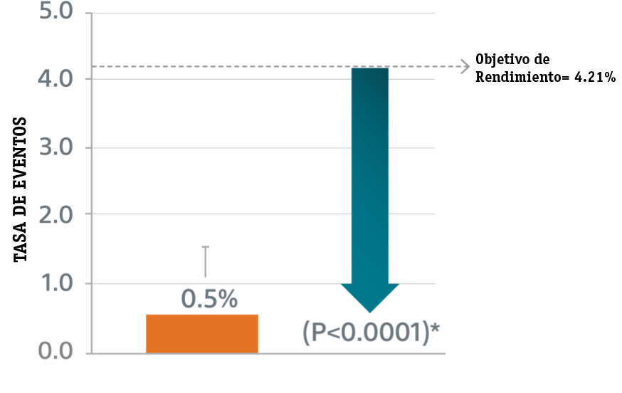 primary safety endpoint graph