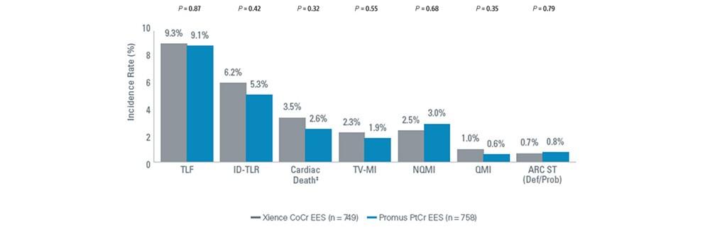 Gráfico que muestra las tasas de eventos a 5 años para el sistema de stent Promus ELITE