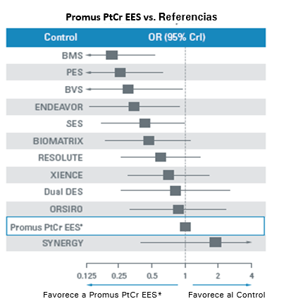 Promus PtCr EES ranked #2 for the lowest relative risk of Def/Prob Stent Thrombosis