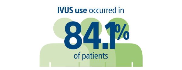 IVUS use occurred in 84.1% of patients