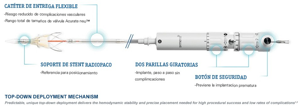 ACURATE neo Transfemoral Delivery System