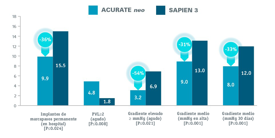 Pacemaker rate & hemodynamic performance