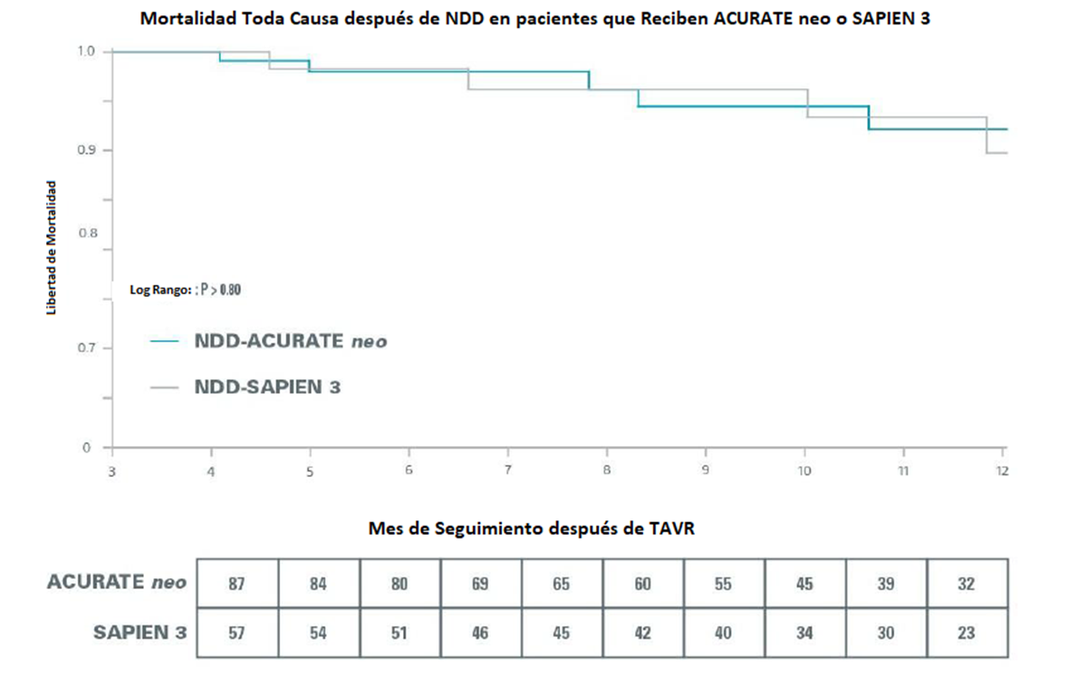 All-Cause Mortality After NDD in Patients Receiving ACURATE neo or SAPIEN 3