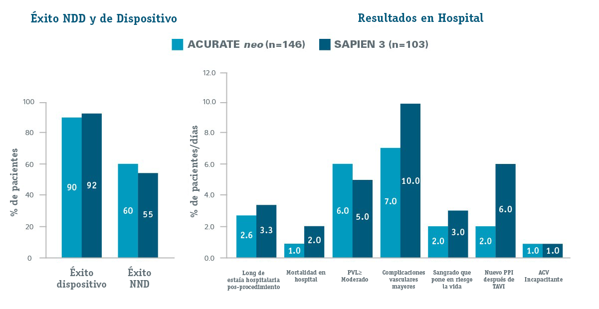 Device and NDD Success & In-Hospital Outcomes