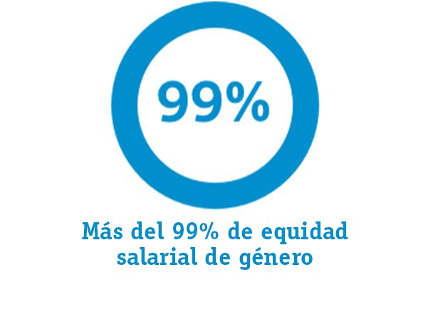 Graph representing: Greater than 99% gender pay equity