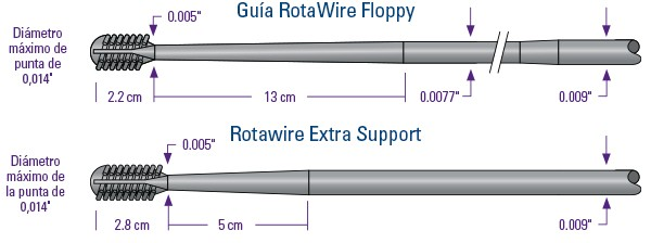 Rotawires