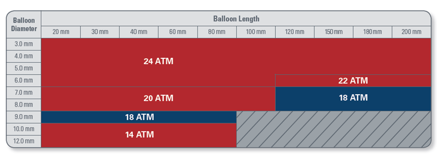 Presión de rotura del catéter balón Mustang