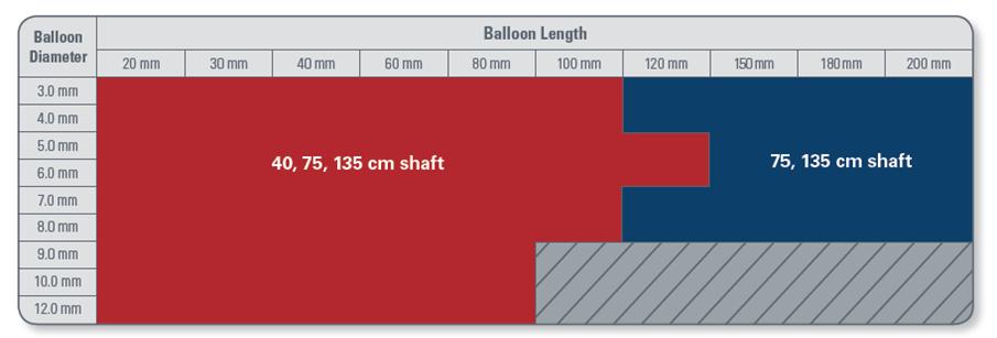 Gama de tamaños del catéter balón de dilatación Mustang