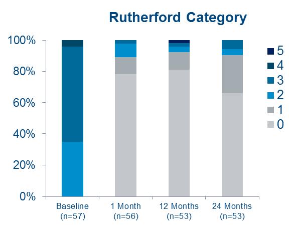 Resultados de la categoría Rutherford del ensayo MAJESTIC tras 12 meses para los stents farmacoactivos ELUVIA para la SFA.