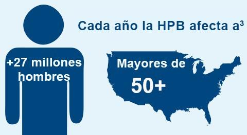 La HPB afecta a más de 27millones de hombres de más de 50años cada año en Estados Unidos3