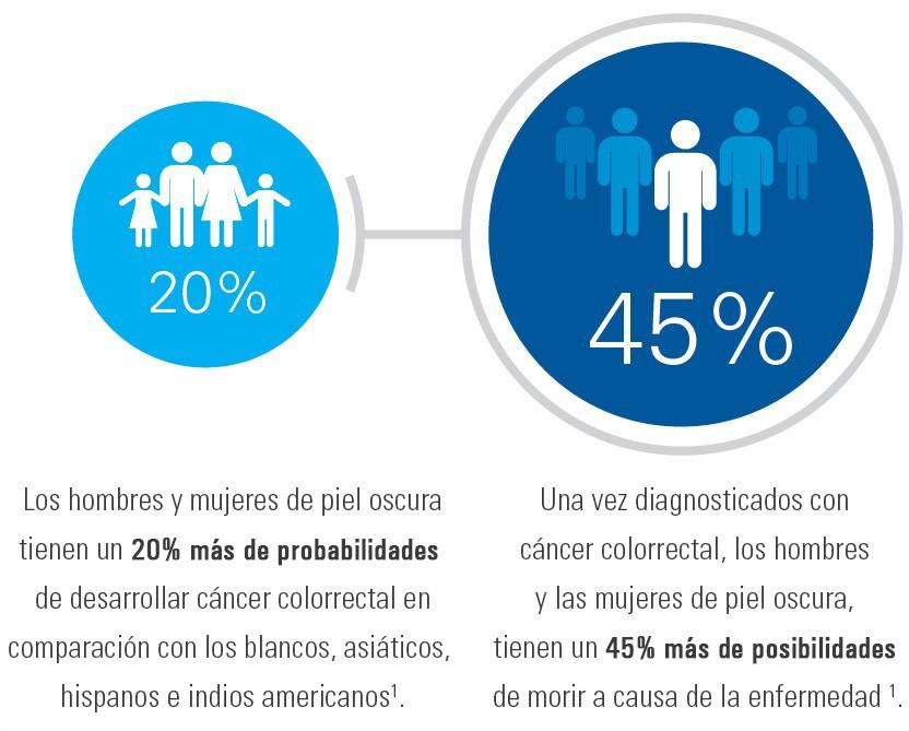 Los hombres y las mujeres afroamericanas tienen un 20% más de probabilidades de desarrollar cáncer de colon en comparación con personas blancas, asiáticas, hispanas e indoamericanas1Una vez que se les diagnostica el cáncer de colon, los hombres y las mujeres de raza negra tiene un 45% o más de probabilidades de morir de la enfermedad<sup>1</sup>