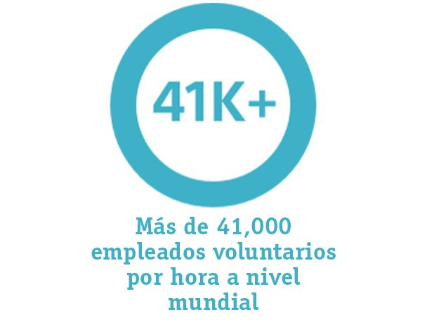 Graph representing: more than 41,000 employee volunteer hours globally