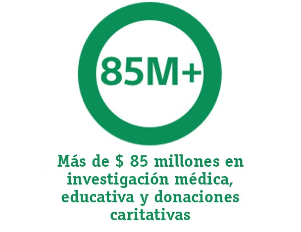 Graph representing: More than $85M in educational and medical research and charitable giving
