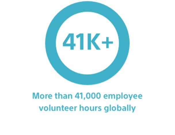 Graph representing: 41K+ hours volunteering in our communities
