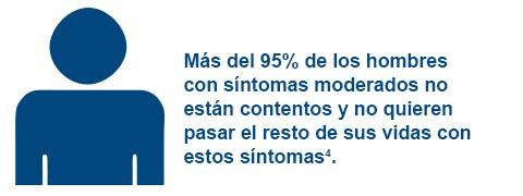 Até 95% dos homens com sintomas moderados se sentem insatisfeitos e não querem passar o resto da vida com esses sintomas4