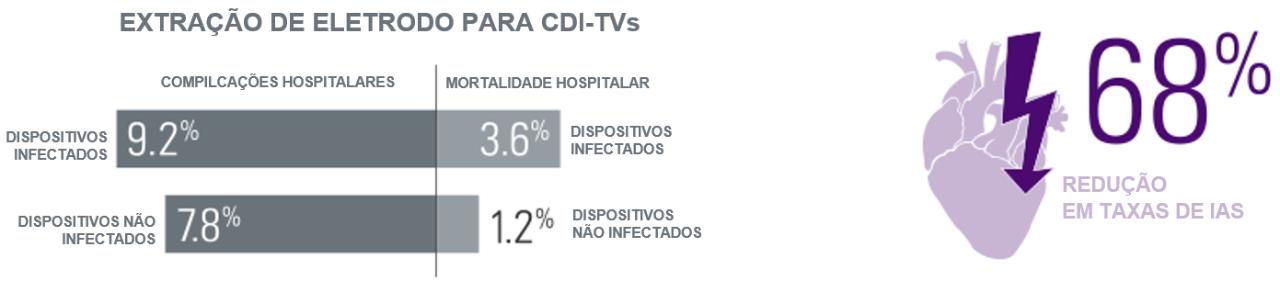 EXTRAÇÃO DE ELETRODO PARA CDI-TVs