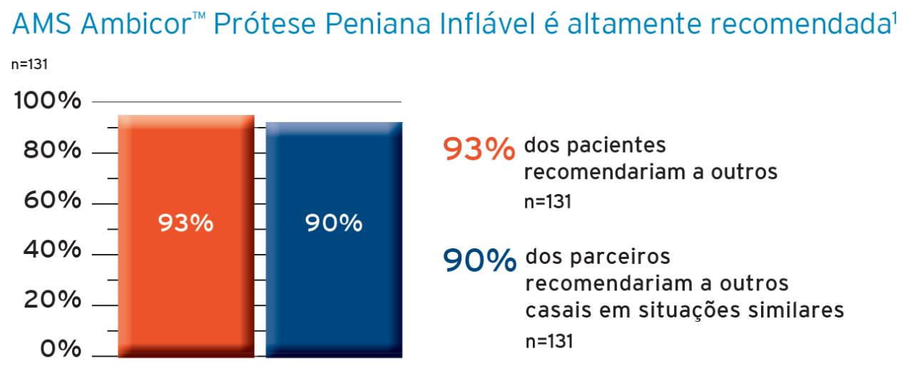 AMS Ambicor™ Prótese Peniana Inflável é altamente recomendada¹