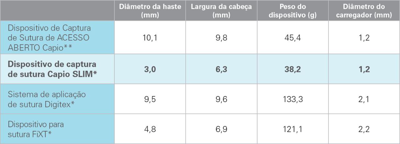 Comparação dos dispositivos de fixação