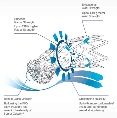 Promus PREMIER flexible stent design