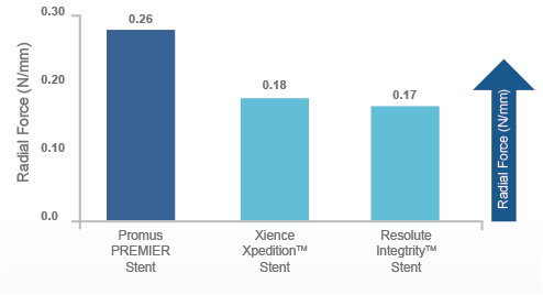 Stent radial strength chart