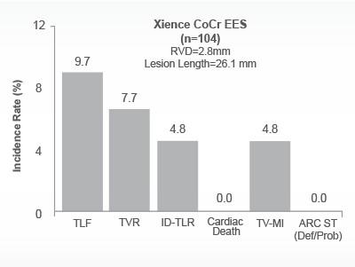 Xience Everolimus Drug-Eluting Stent 4.8% TV-MI