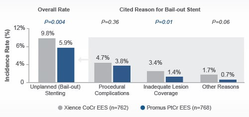 Reduced unplanned bail-out stenting with platinum chromium stent