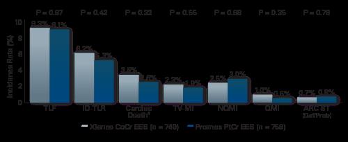 Lower event rate with platinum chromium stent