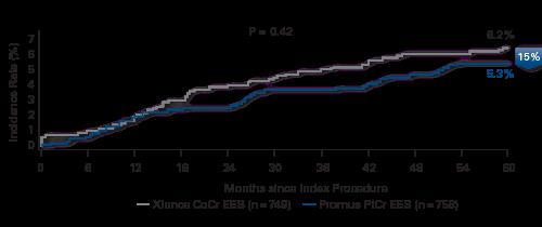 Numerically lower ischemia-driven TLR with platinum chromium stent
