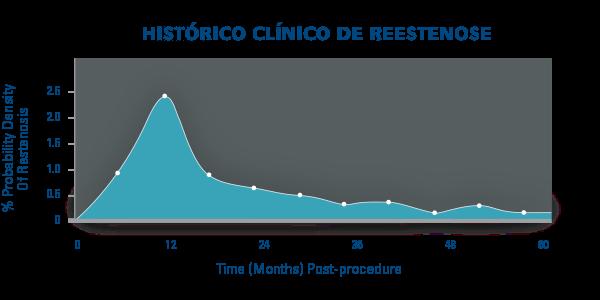 HISTÓRICO CLÍNICO DE REESTENOSE