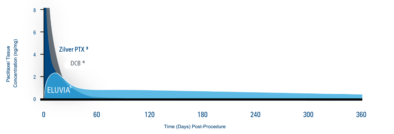 DRUG TISSUE CONCENTRATIONS OVER TIME