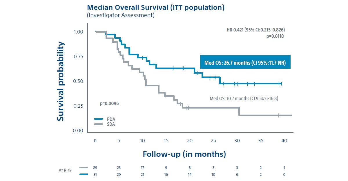 Dosisphere-01 Trial Median Overall Survival ITT Population chart.